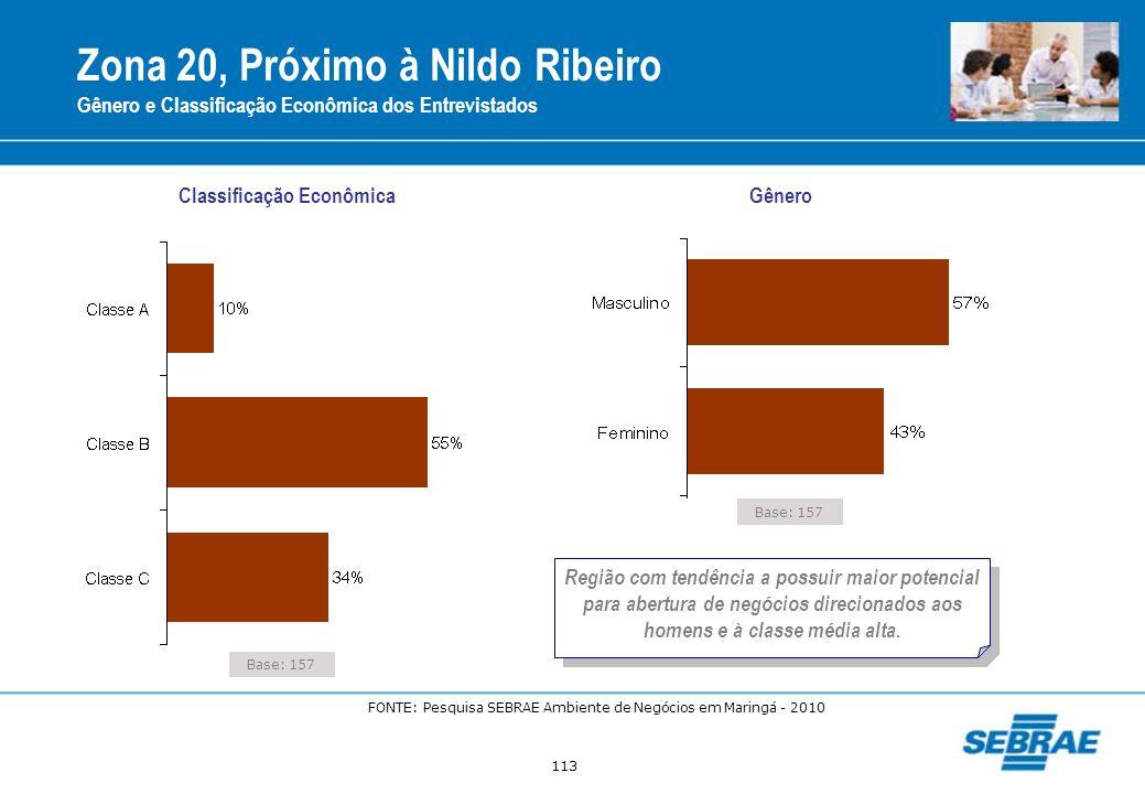 113 Zona 20, Próximo à Nildo Ribeiro Gênero e Classificação Econômica dos Entrevistados Base: 157 Classificação Econômica Gênero Região com tendência