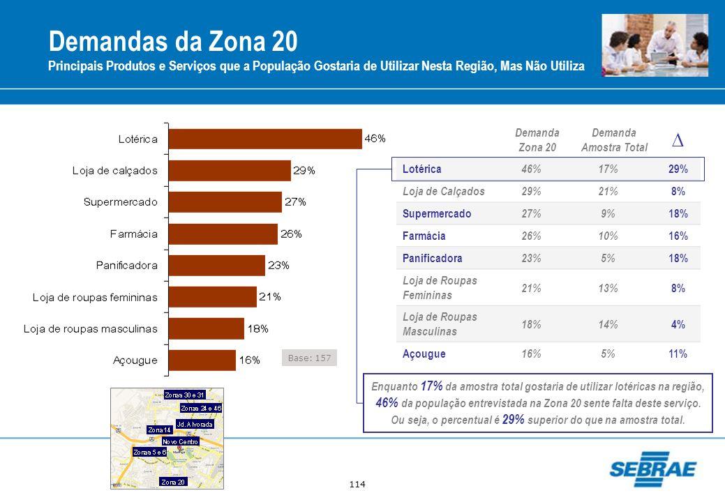 114 Demandas da Zona 20 Principais Produtos e Serviços que a População Gostaria de Utilizar Nesta Região, Mas Não Utiliza Base: 157 Demanda Zona 20 De