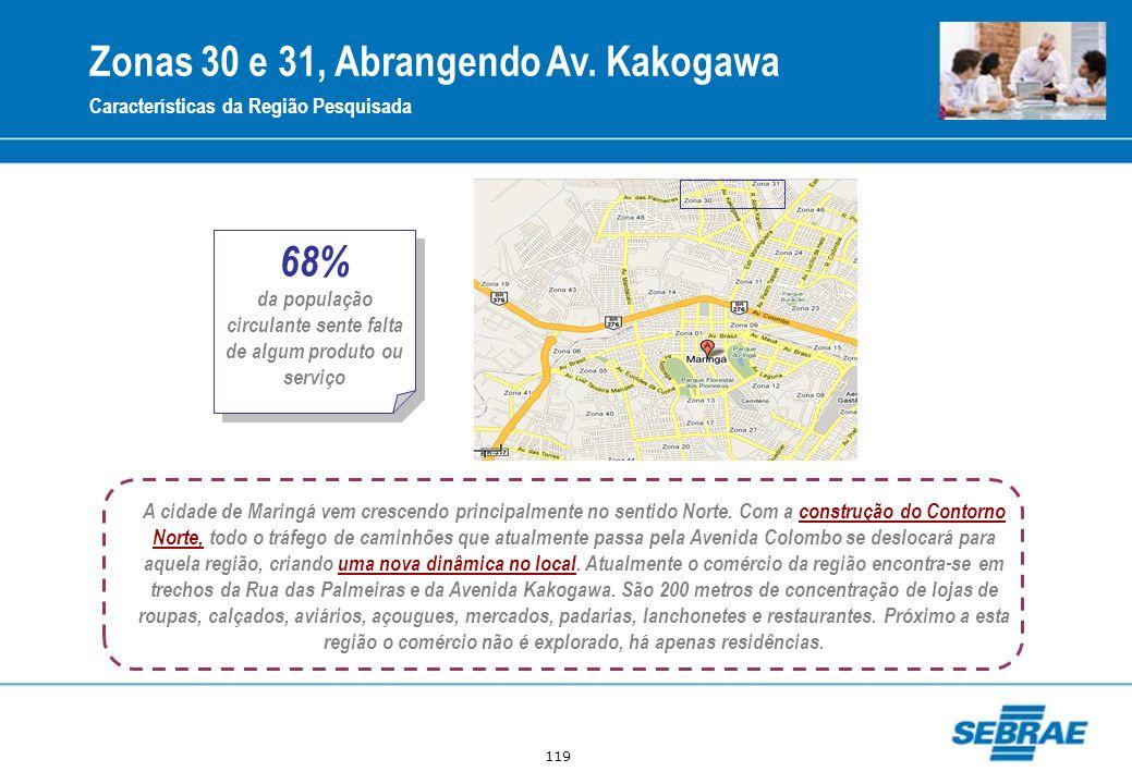 119 Características da Região Pesquisada Zonas 30 e 31, Abrangendo Av. Kakogawa 68% da população circulante sente falta de algum produto ou serviço A