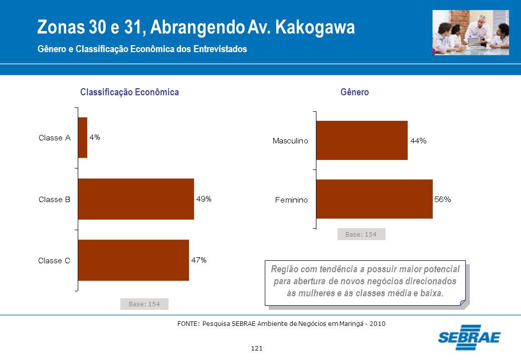 121 Base: 154 Classificação Econômica Gênero Gênero e Classificação Econômica dos Entrevistados Zonas 30 e 31, Abrangendo Av. Kakogawa Região com tend