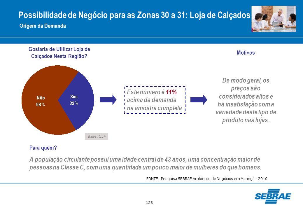 123 Possibilidade de Negócio para as Zonas 30 a 31: Loja de Calçados Origem da Demanda Gostaria de Utilizar Loja de Calçados Nesta Região? Este número