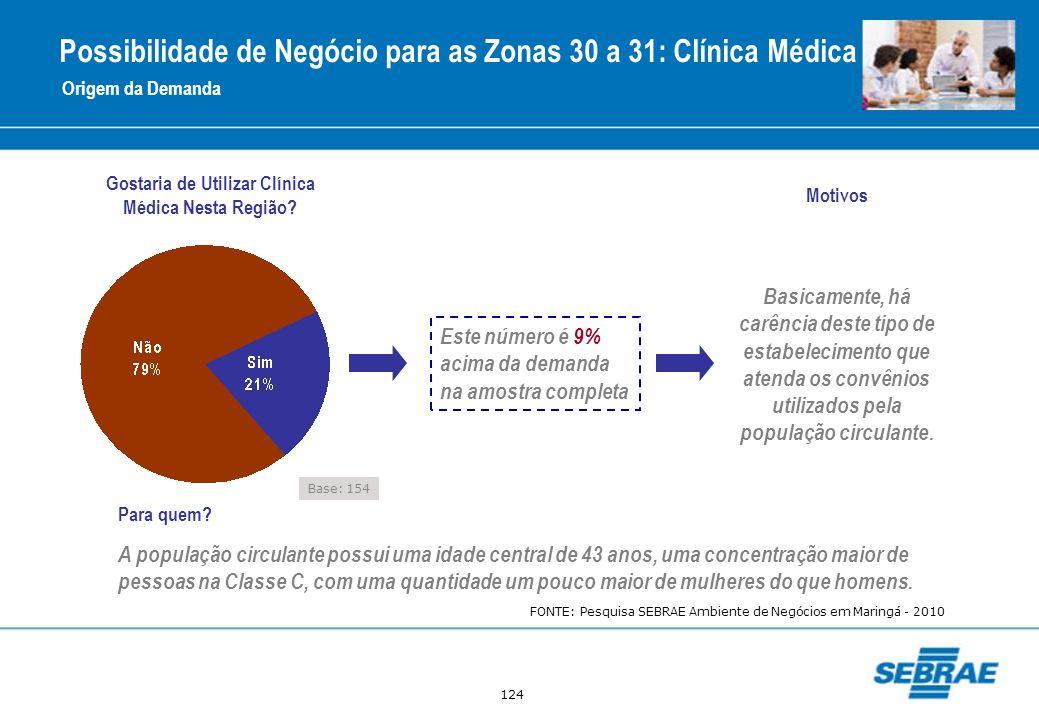 124 Origem da Demanda Gostaria de Utilizar Clínica Médica Nesta Região? Este número é 9% acima da demanda na amostra completa Motivos Basicamente, há