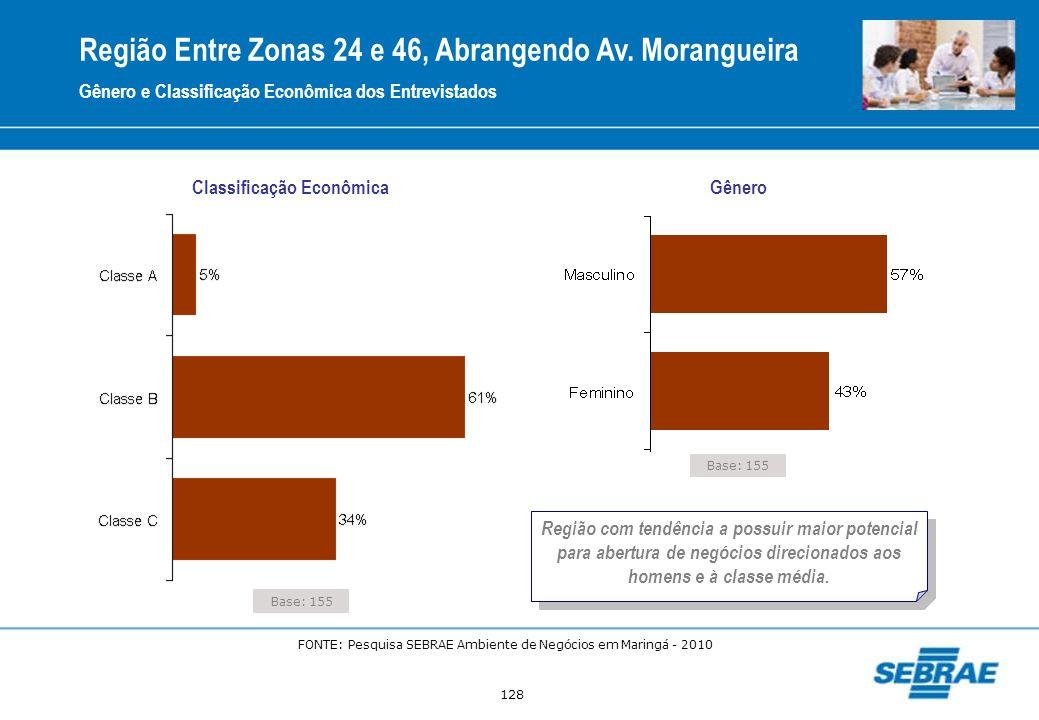 128 Base: 155 Classificação Econômica Gênero Gênero e Classificação Econômica dos Entrevistados Região Entre Zonas 24 e 46, Abrangendo Av. Morangueira