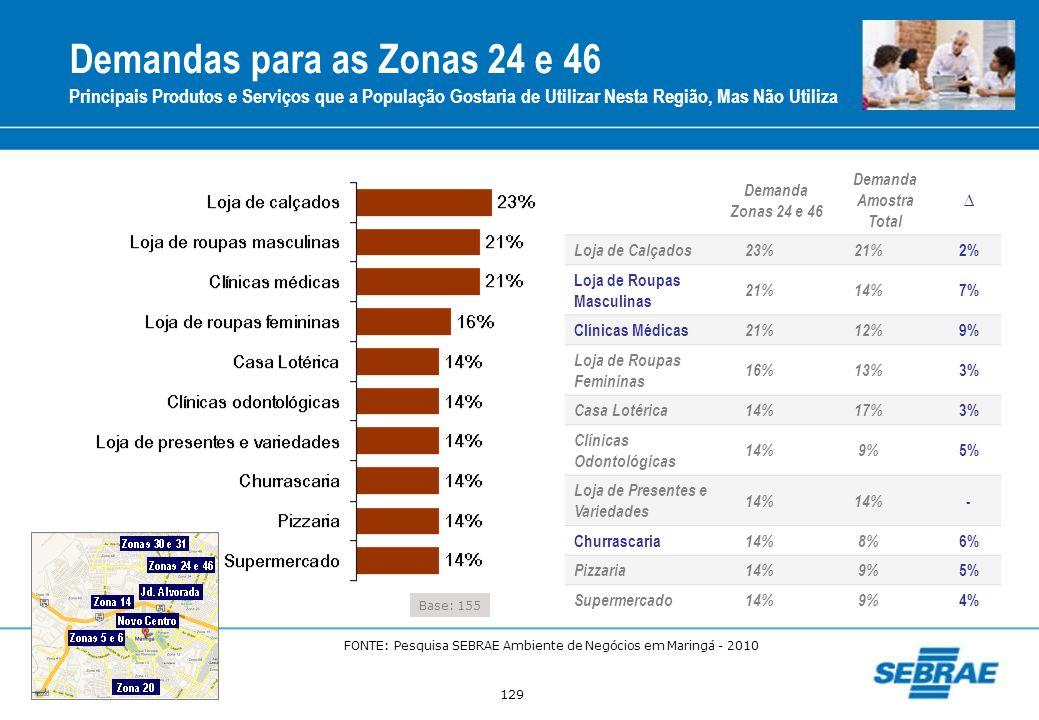 129 Demandas para as Zonas 24 e 46 Principais Produtos e Serviços que a População Gostaria de Utilizar Nesta Região, Mas Não Utiliza Base: 155 Demanda