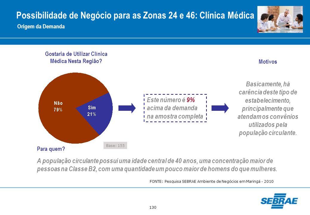 130 Gostaria de Utilizar Clínica Médica Nesta Região? Este número é 9% acima da demanda na amostra completa Motivos Para quem? A população circulante
