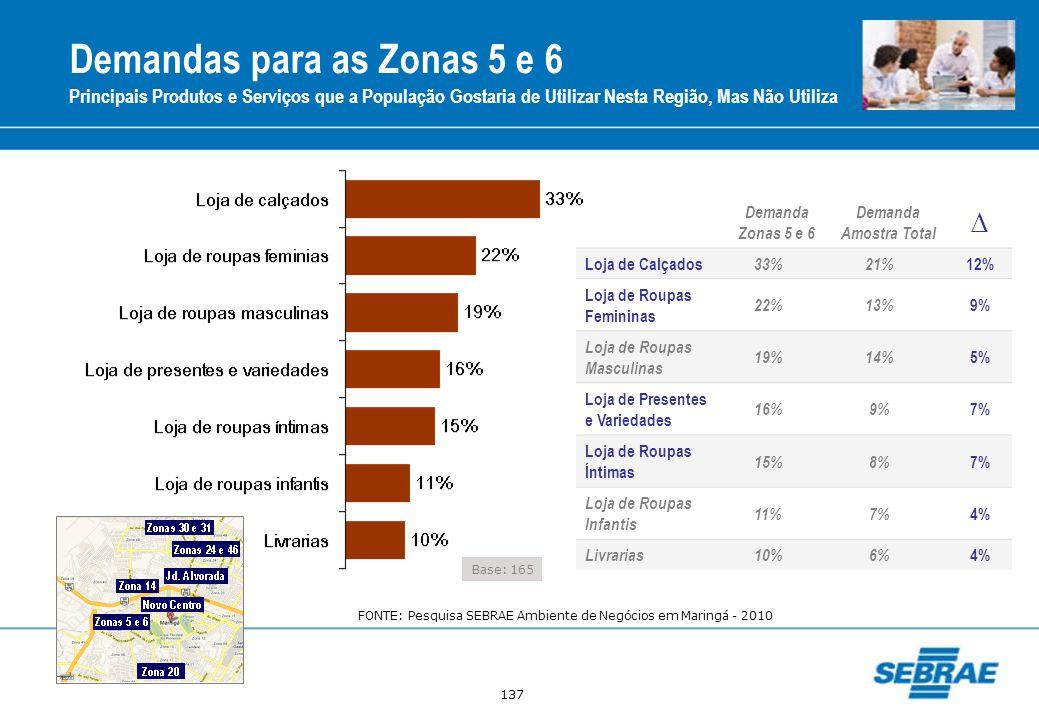 137 Demandas para as Zonas 5 e 6 Principais Produtos e Serviços que a População Gostaria de Utilizar Nesta Região, Mas Não Utiliza Base: 165 Demanda Z