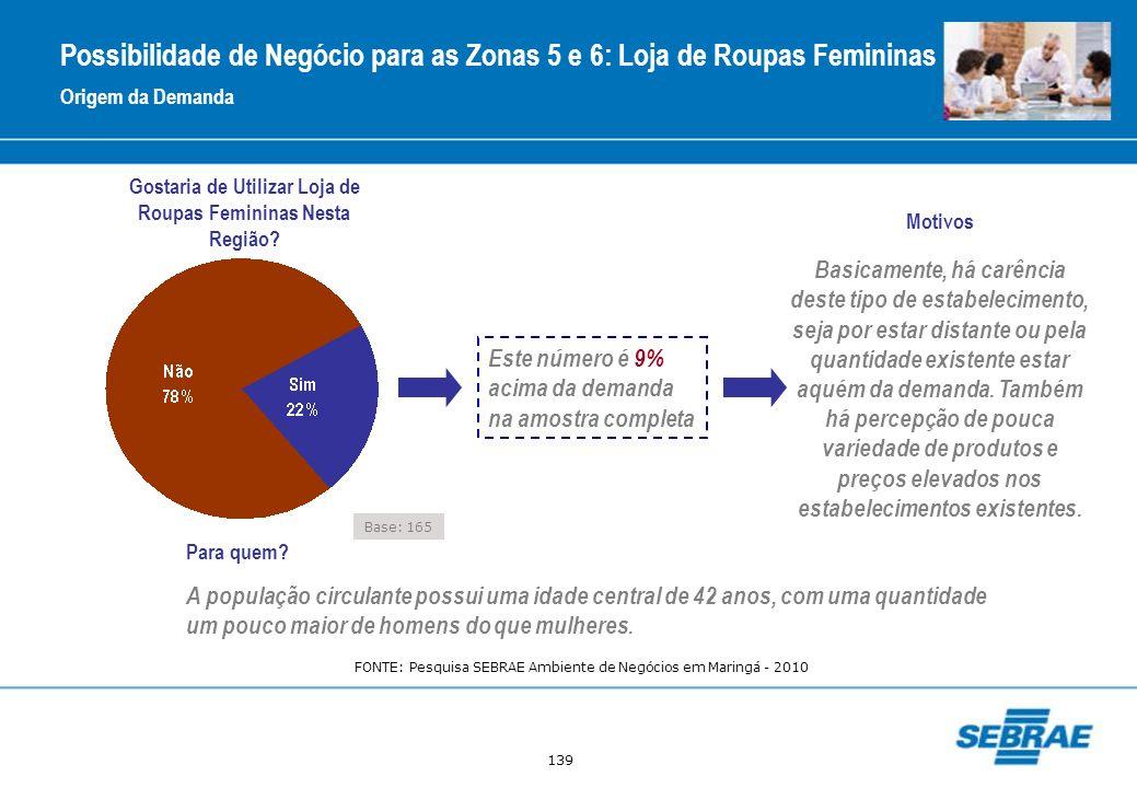 139 Gostaria de Utilizar Loja de Roupas Femininas Nesta Região? Este número é 9% acima da demanda na amostra completa Motivos Origem da Demanda Possib