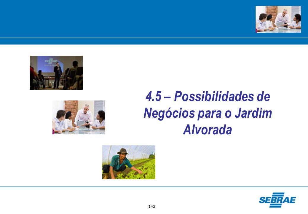 142 4.5 – Possibilidades de Negócios para o Jardim Alvorada
