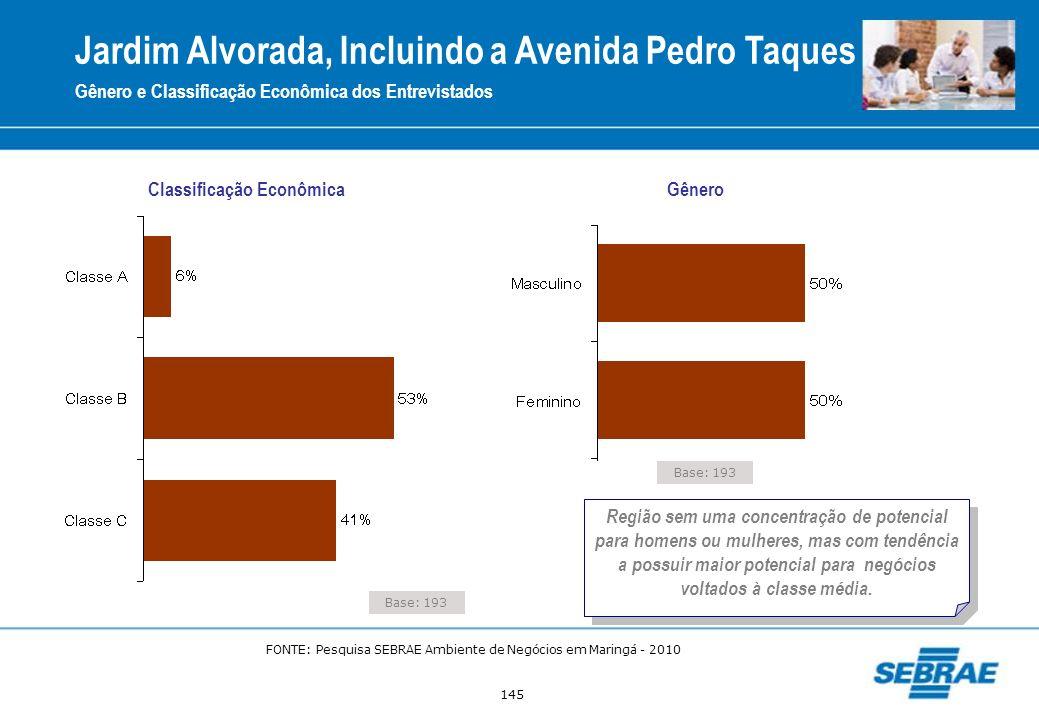 145 Base: 193 Classificação Econômica Gênero Gênero e Classificação Econômica dos Entrevistados Jardim Alvorada, Incluindo a Avenida Pedro Taques Regi