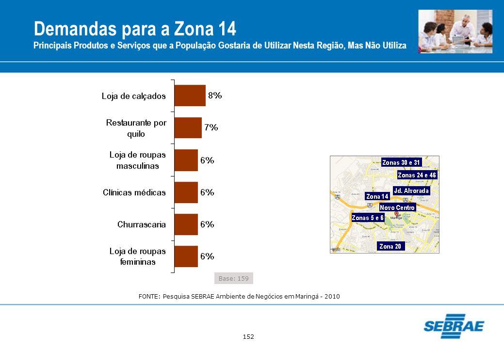152 Demandas para a Zona 14 Principais Produtos e Serviços que a População Gostaria de Utilizar Nesta Região, Mas Não Utiliza Base: 159 FONTE: Pesquis