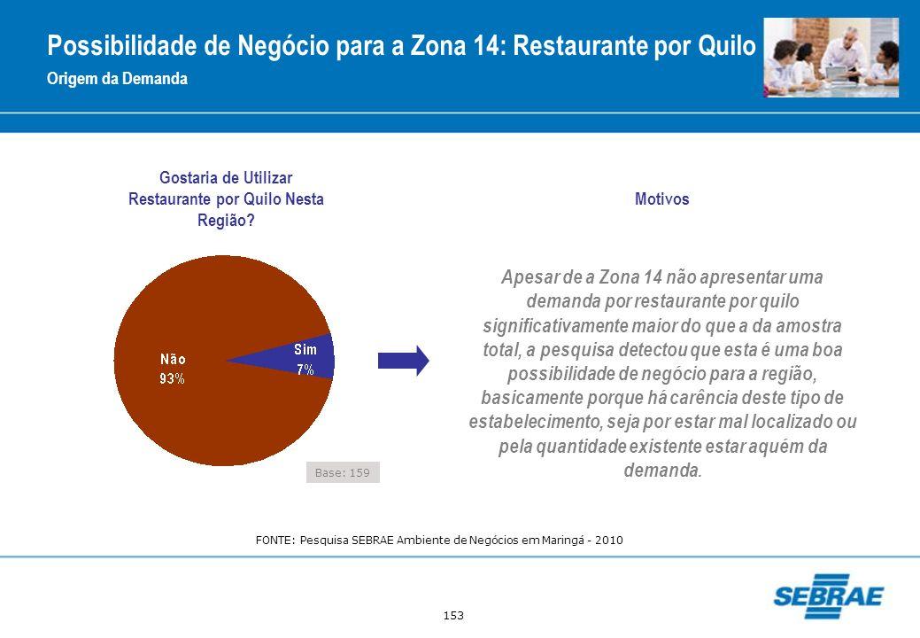 153 Gostaria de Utilizar Restaurante por Quilo Nesta Região? Origem da Demanda Possibilidade de Negócio para a Zona 14: Restaurante por Quilo Base: 15