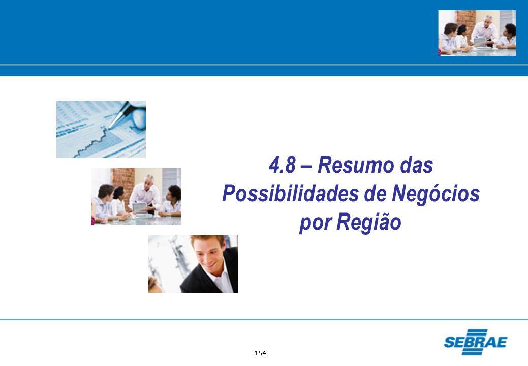 154 4.8 – Resumo das Possibilidades de Negócios por Região