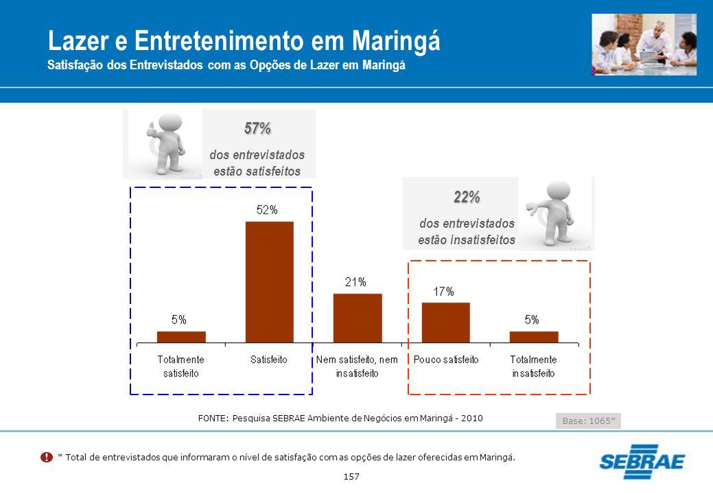157 Lazer e Entretenimento em Maringá Satisfação dos Entrevistados com as Opções de Lazer em Maringá Base: 1065* * Total de entrevistados que informar