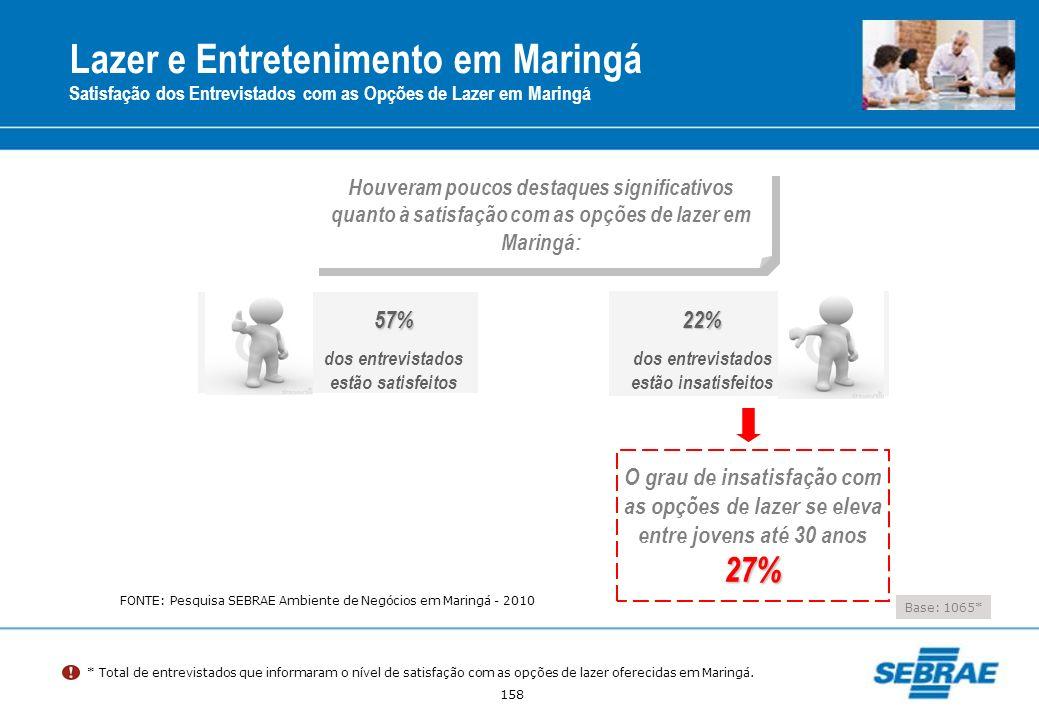 158 Houveram poucos destaques significativos quanto à satisfação com as opções de lazer em Maringá: Lazer e Entretenimento em Maringá Satisfação dos E