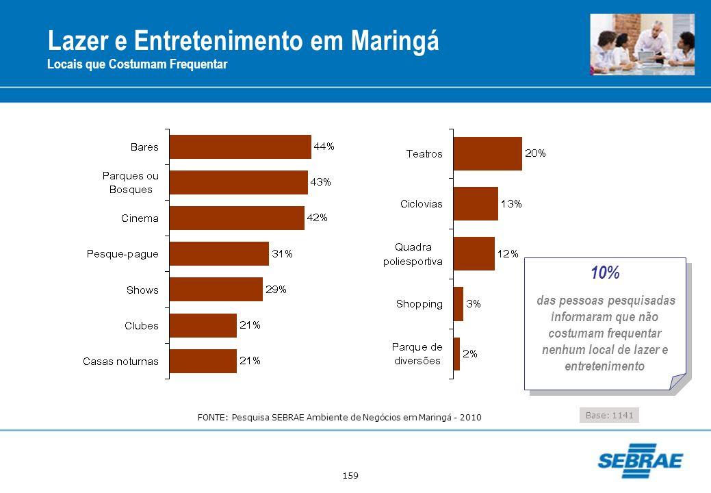 159 Lazer e Entretenimento em Maringá Locais que Costumam Frequentar Base: 1141 10% das pessoas pesquisadas informaram que não costumam frequentar nen