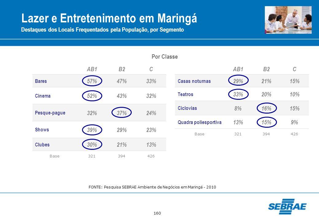160 Lazer e Entretenimento em Maringá Destaques dos Locais Frequentados pela População, por Segmento AB1B2C Bares 57%47%33% Cinema 52%43%32% Pesque-pa