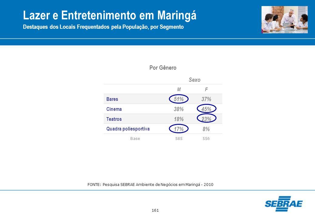 161 Sexo MF Bares 51%37% Cinema 38%45% Teatros 18%23% Quadra poliesportiva 17%8% Base585556 Por Gênero Lazer e Entretenimento em Maringá Destaques dos