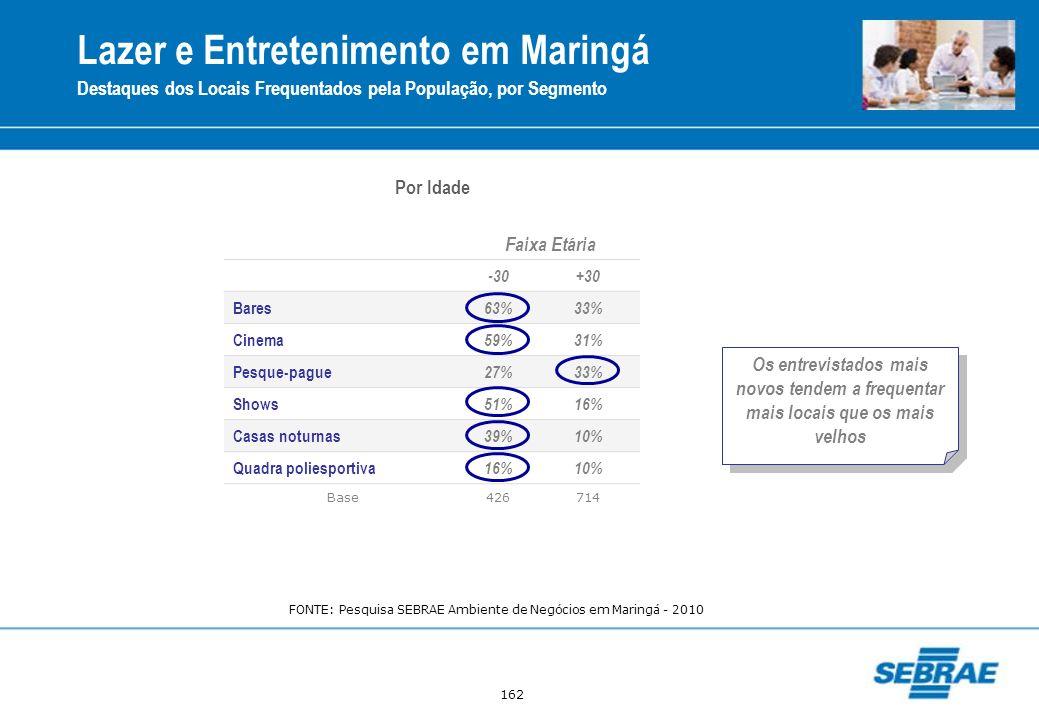 162 Faixa Etária -30+30 Bares 63%33% Cinema 59%31% Pesque-pague 27%33% Shows 51%16% Casas noturnas 39%10% Quadra poliesportiva 16%10% Base426714 Por I