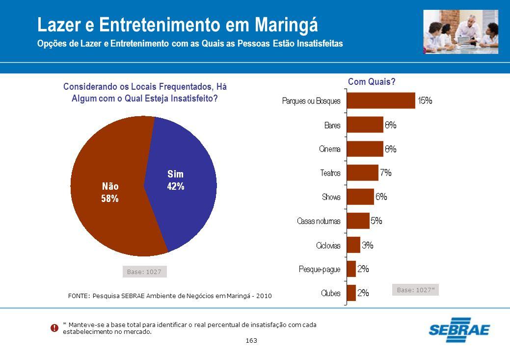 163 * Manteve-se a base total para identificar o real percentual de insatisfação com cada estabelecimento no mercado. Lazer e Entretenimento em Maring