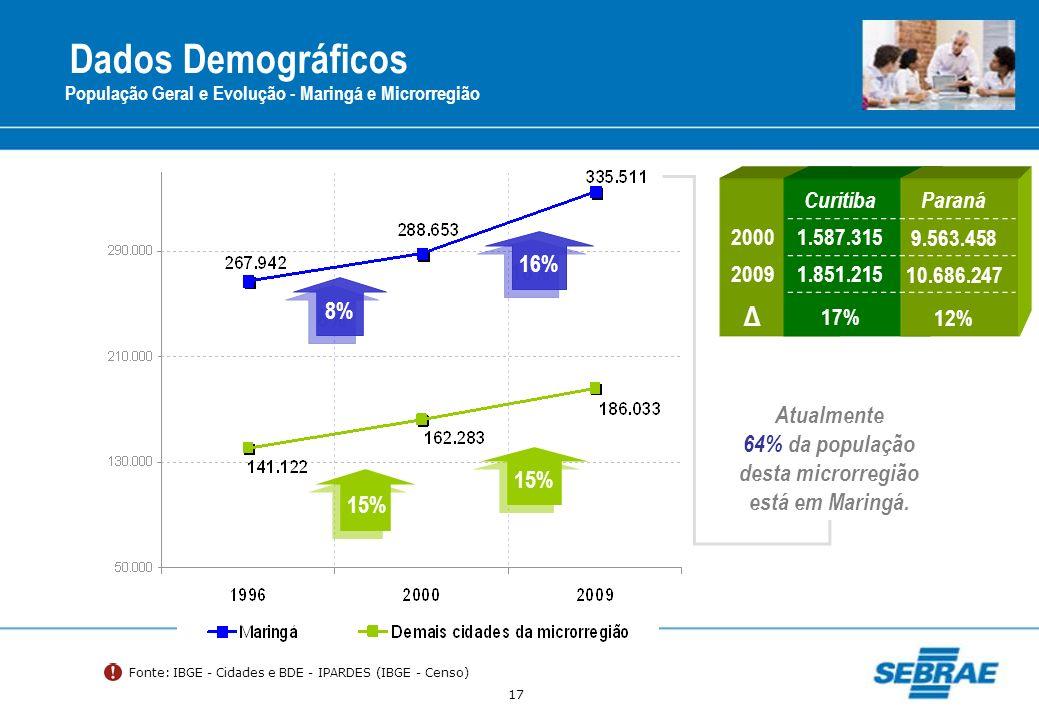 17 Dados Demográficos População Geral e Evolução - Maringá e Microrregião Fonte: IBGE - Cidades e BDE - IPARDES (IBGE - Censo) 16% 8% 15% CuritibaPara
