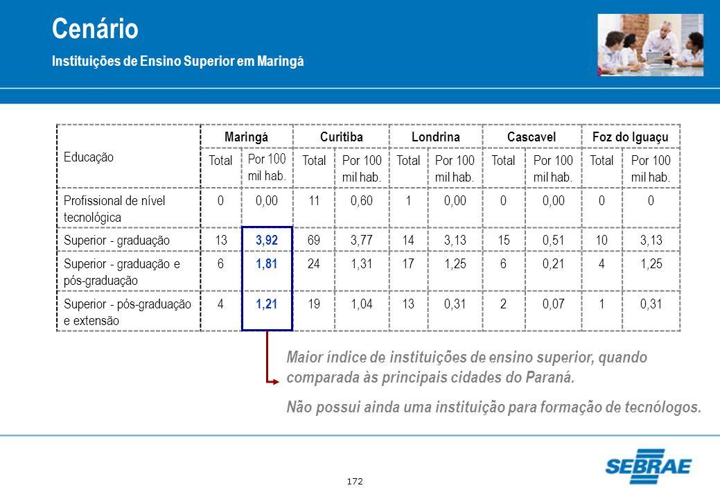 172 Cenário Educação MaringáCuritibaLondrinaCascavelFoz do Iguaçu Total Por 100 mil hab. TotalPor 100 mil hab. TotalPor 100 mil hab. TotalPor 100 mil