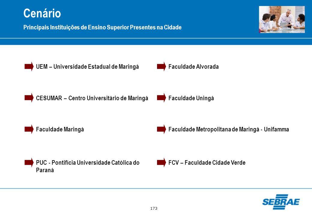 173 Cenário Principais Instituições de Ensino Superior Presentes na Cidade UEM – Universidade Estadual de Maringá CESUMAR – Centro Universitário de Ma