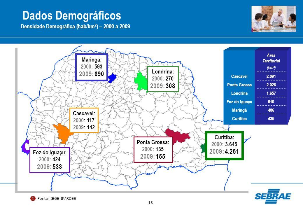 18 Dados Demográficos Densidade Demográfica (hab/km 2 ) – 2000 a 2009 Área Territorial (km²) Cascavel2.091 Ponta Grossa2.026 Londrina1.657 Foz do Igua