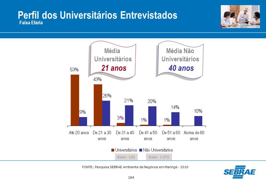 184 Perfil dos Universitários Entrevistados Faixa Etária Base: 120 Média Universitários 21 anos Média Universitários 21 anos Média Não Universitários