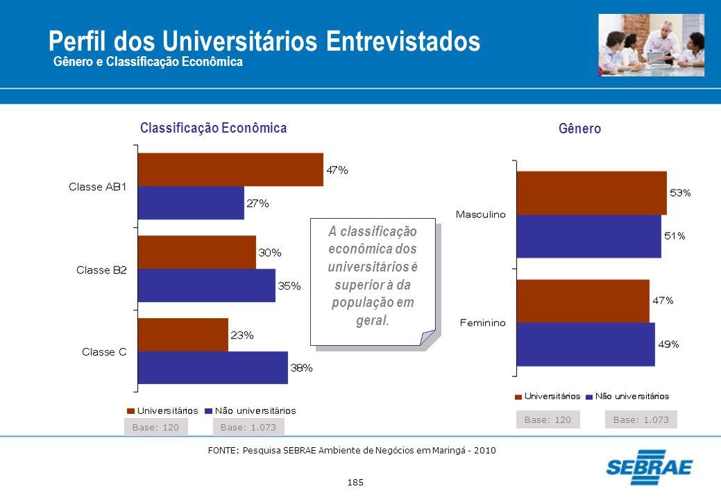 185 Perfil dos Universitários Entrevistados Gênero e Classificação Econômica Base: 120 Classificação Econômica Gênero Base: 1.073 Base: 120Base: 1.073