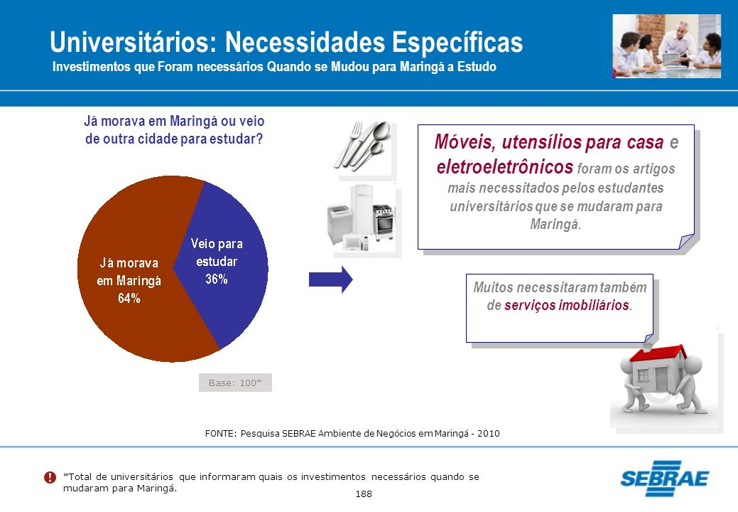 188 Universitários: Necessidades Específicas Investimentos que Foram necessários Quando se Mudou para Maringá a Estudo *Total de universitários que in