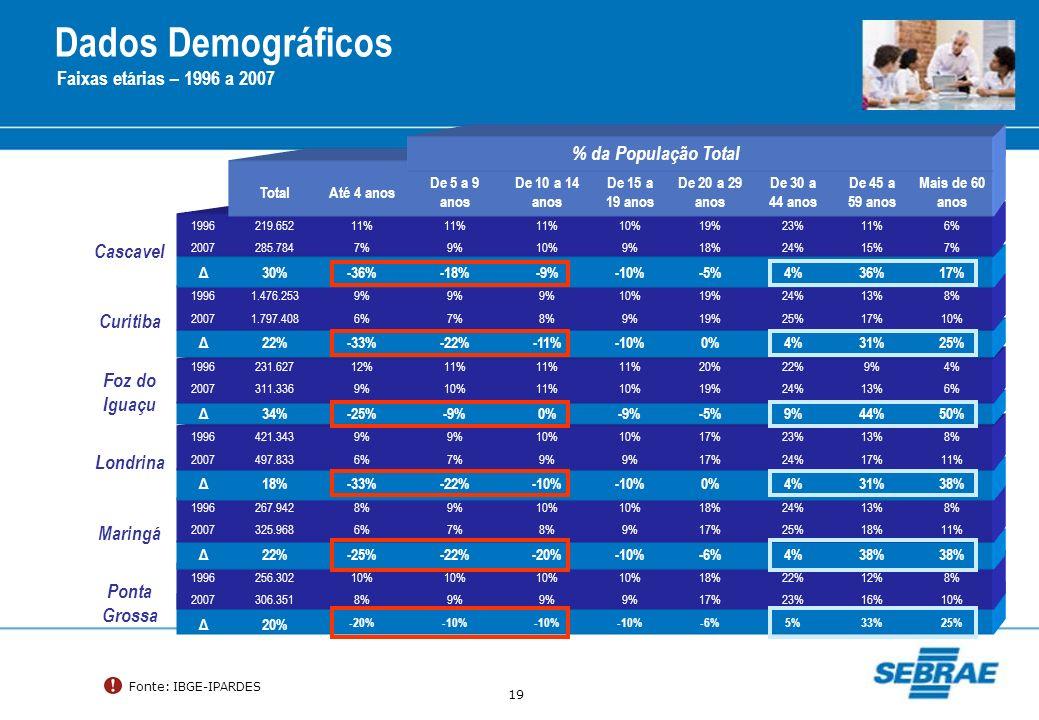 19 Dados Demográficos Faixas etárias – 1996 a 2007 Fonte: IBGE-IPARDES % da População Total TotalAté 4 anos De 5 a 9 anos De 10 a 14 anos De 15 a 19 a