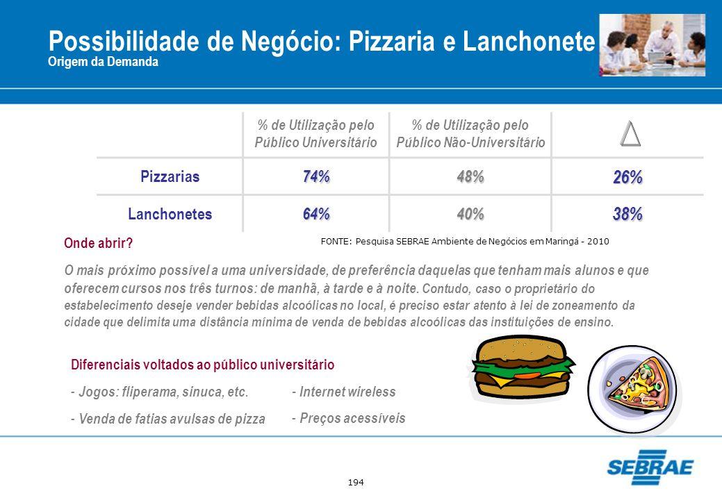 194 Possibilidade de Negócio: Pizzaria e Lanchonete Origem da Demanda % de Utilização pelo Público Universitário % de Utilização pelo Público Não-Univ