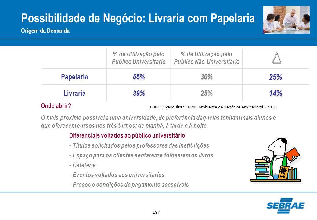 197 Possibilidade de Negócio: Livraria com Papelaria Origem da Demanda % de Utilização pelo Público Universitário % de Utilização pelo Público Não-Uni