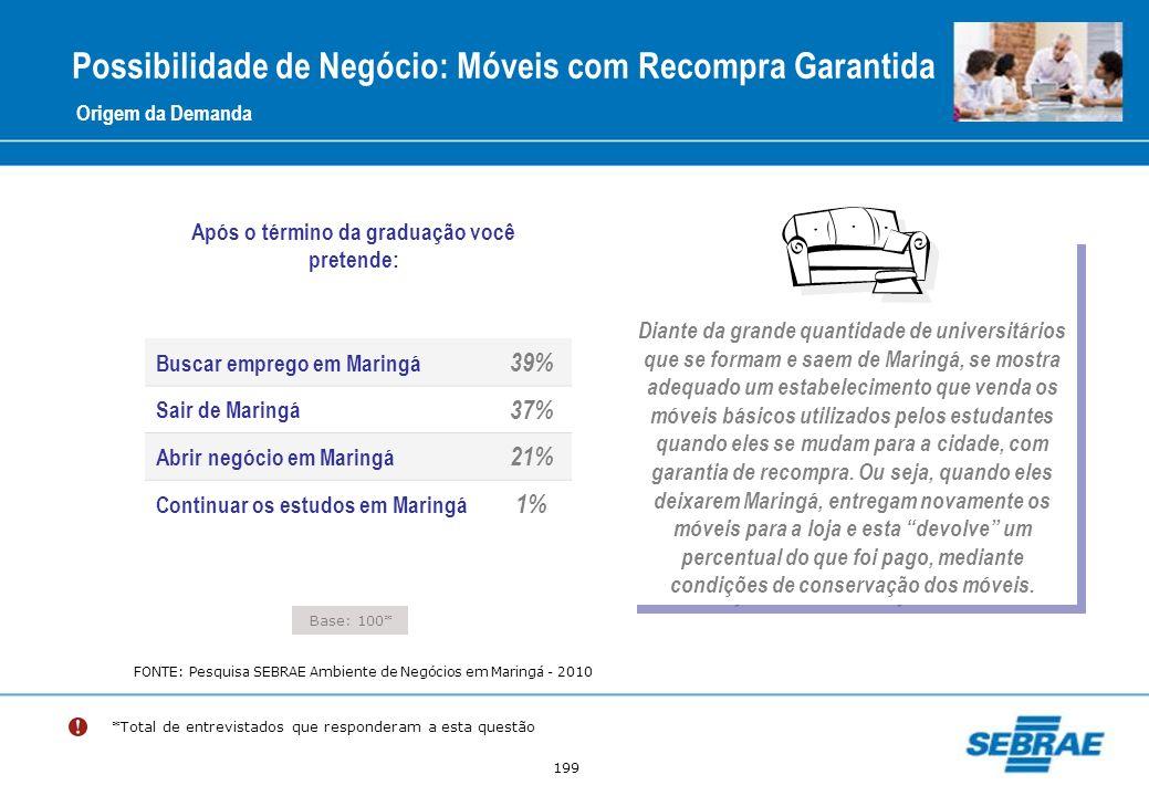 199 Possibilidade de Negócio: Móveis com Recompra Garantida Origem da Demanda Buscar emprego em Maringá 39% Sair de Maringá 37% Abrir negócio em Marin
