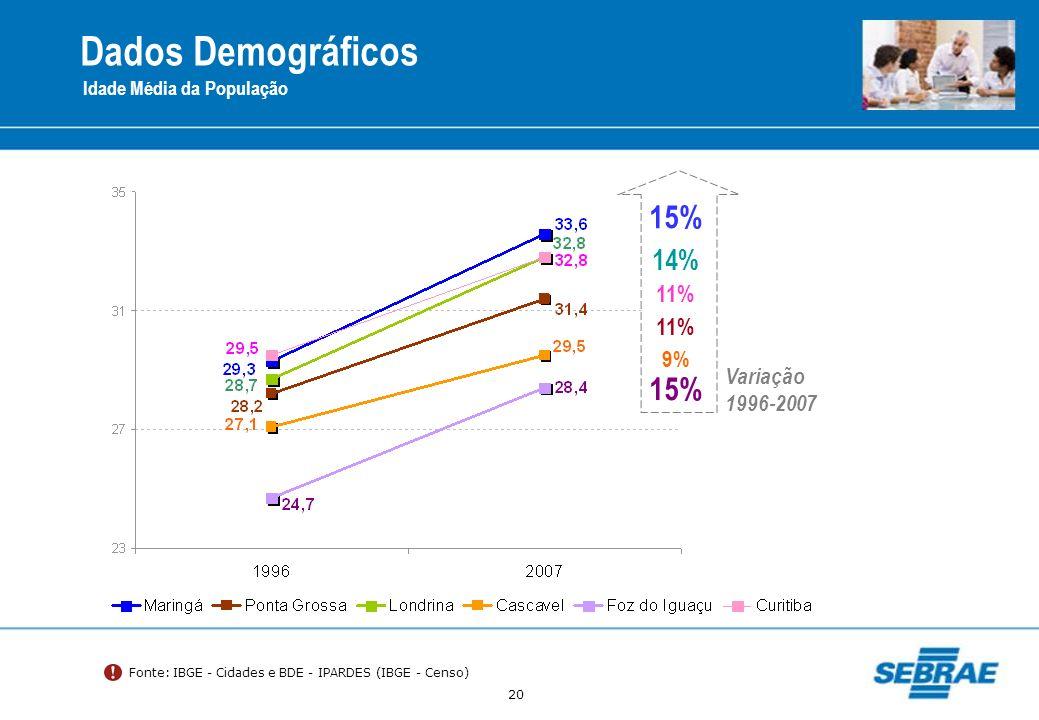 20 Dados Demográficos Idade Média da População Fonte: IBGE - Cidades e BDE - IPARDES (IBGE - Censo) Variação 1996-2007 15% 14% 11% 9% 15% 11%