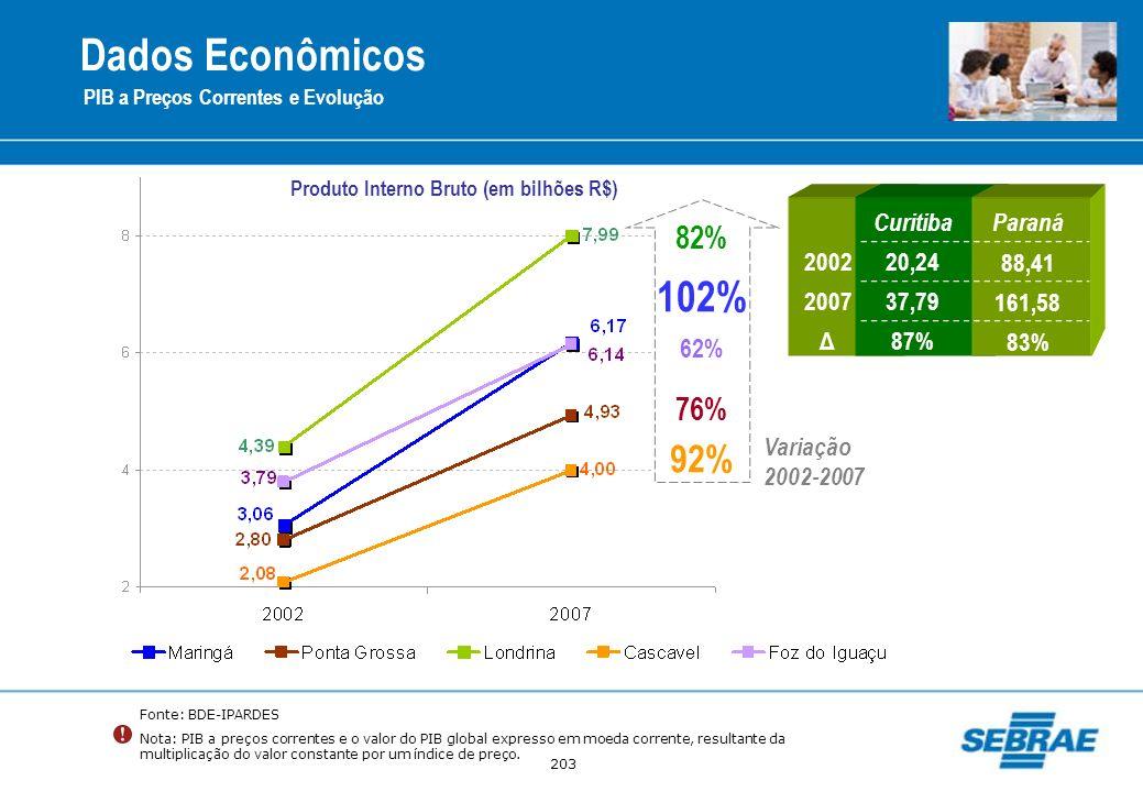 203 Fonte: BDE-IPARDES Nota: PIB a preços correntes e o valor do PIB global expresso em moeda corrente, resultante da multiplicação do valor constante