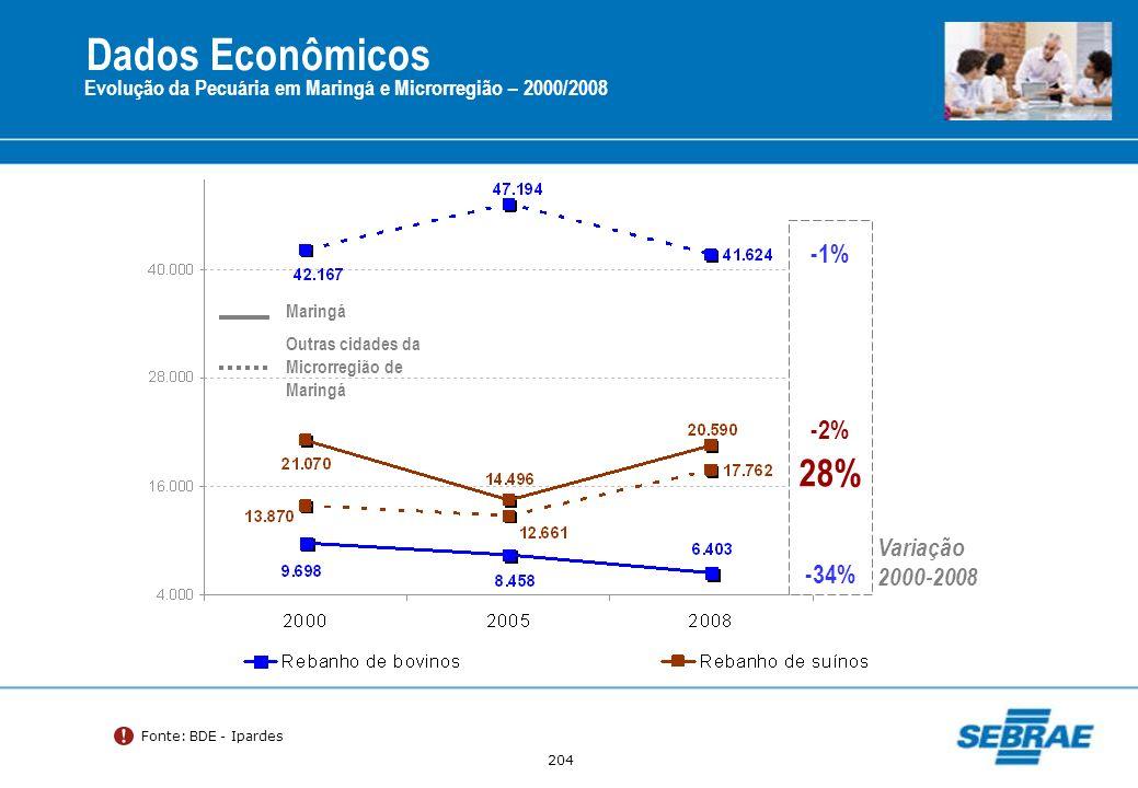 204 Evolução da Pecuária em Maringá e Microrregião – 2000/2008 Fonte: BDE - Ipardes Maringá Outras cidades da Microrregião de Maringá -1% 28% Variação