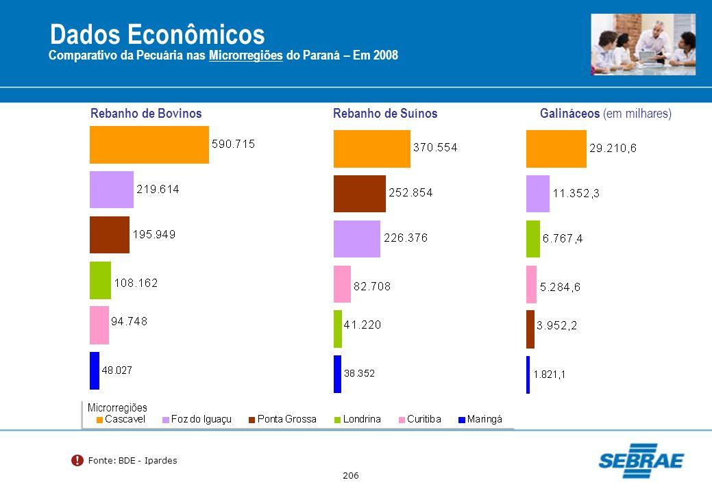206 Comparativo da Pecuária nas Microrregiões do Paraná – Em 2008 Rebanho de BovinosRebanho de Suínos Galináceos (em milhares) Fonte: BDE - Ipardes Mi