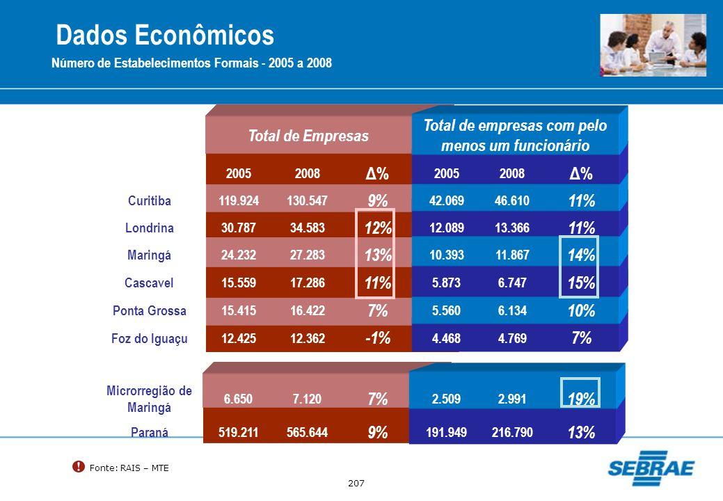 207 Total de Empresas Total de empresas com pelo menos um funcionário 20052008 Δ% 20052008 Δ% Curitiba119.924130.547 9% 42.06946.610 11% Londrina30.78