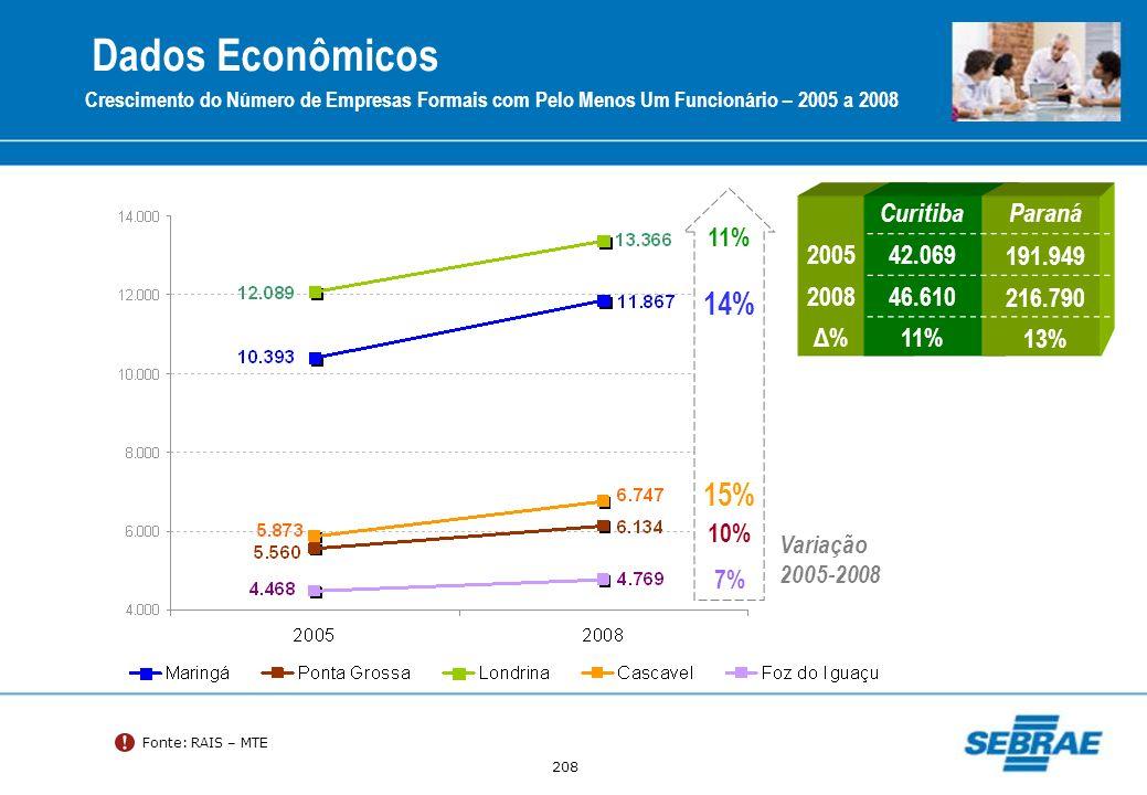 208 Fonte: RAIS – MTE Crescimento do Número de Empresas Formais com Pelo Menos Um Funcionário – 2005 a 2008 11% 14% 7% 10% 15% Variação 2005-2008 Curi