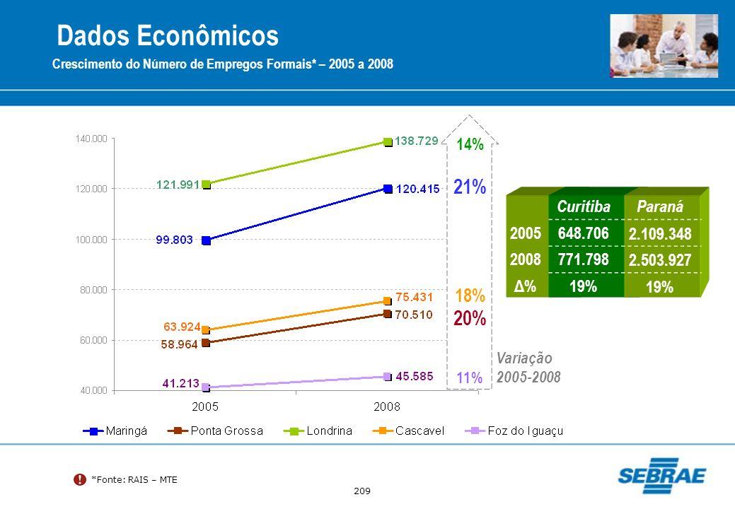 209 Crescimento do Número de Empregos Formais* – 2005 a 2008 *Fonte: RAIS – MTE 14% 21% 11% 20% 18% Variação 2005-2008 CuritibaParaná 2005648.7062.109