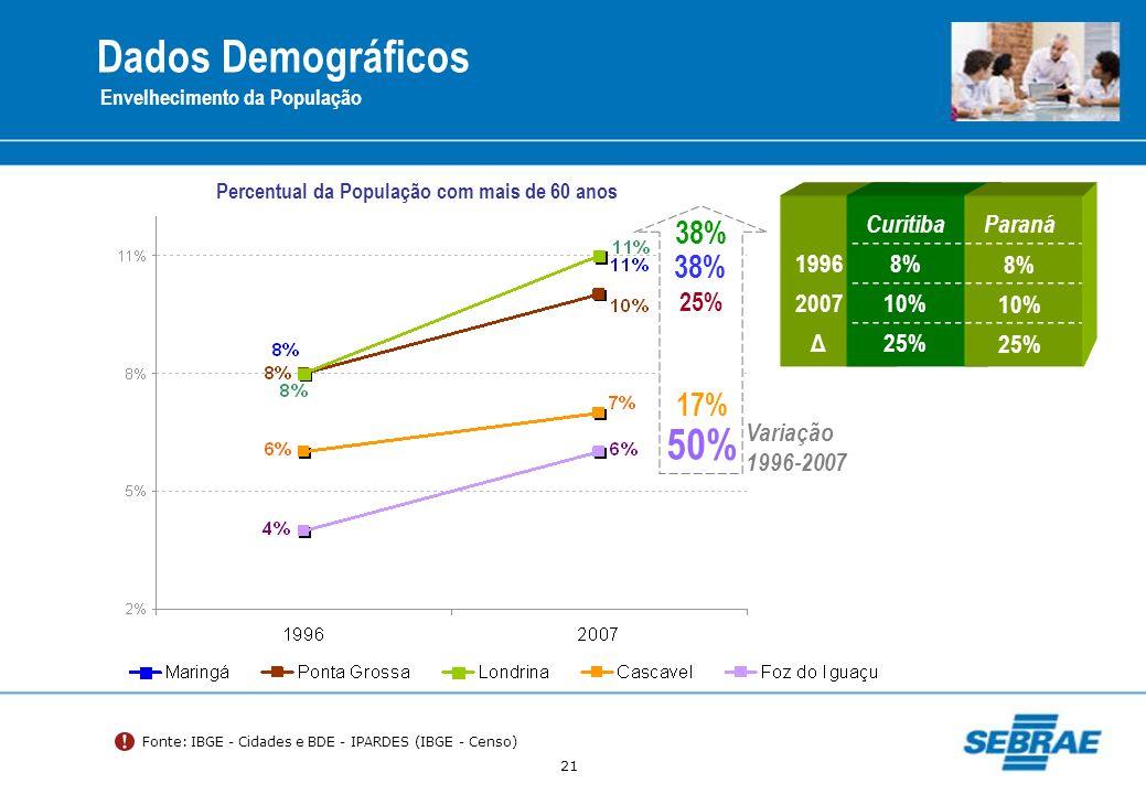 21 Dados Demográficos Envelhecimento da População Fonte: IBGE - Cidades e BDE - IPARDES (IBGE - Censo) CuritibaParaná 19968% 200710% Δ25% 38% 50% 25%