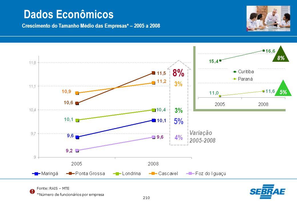 210 Fonte: RAIS – MTE *Número de funcionários por empresa Crescimento do Tamanho Médio das Empresas* – 2005 a 2008 3% 5% 4% 8% 3% Variação 2005-2008 8