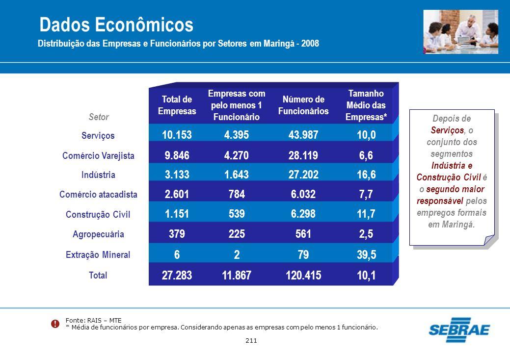 211 Distribuição das Empresas e Funcionários por Setores em Maringá - 2008 Fonte: RAIS – MTE * Média de funcionários por empresa. Considerando apenas