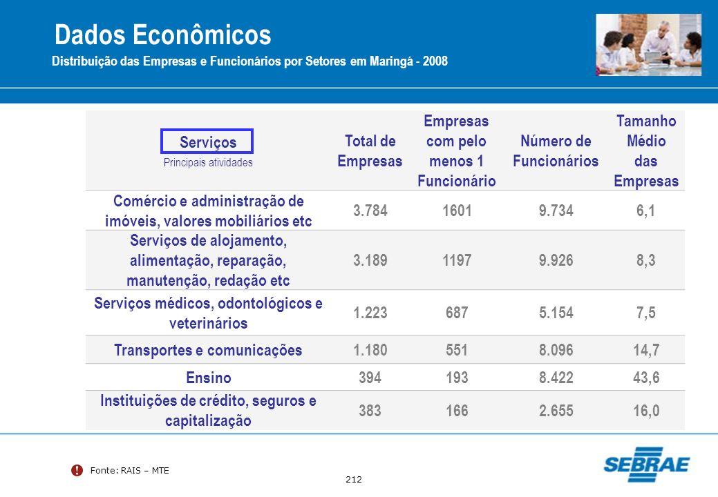 212 Fonte: RAIS – MTE Distribuição das Empresas e Funcionários por Setores em Maringá - 2008 Serviços Principais atividades Total de Empresas Empresas
