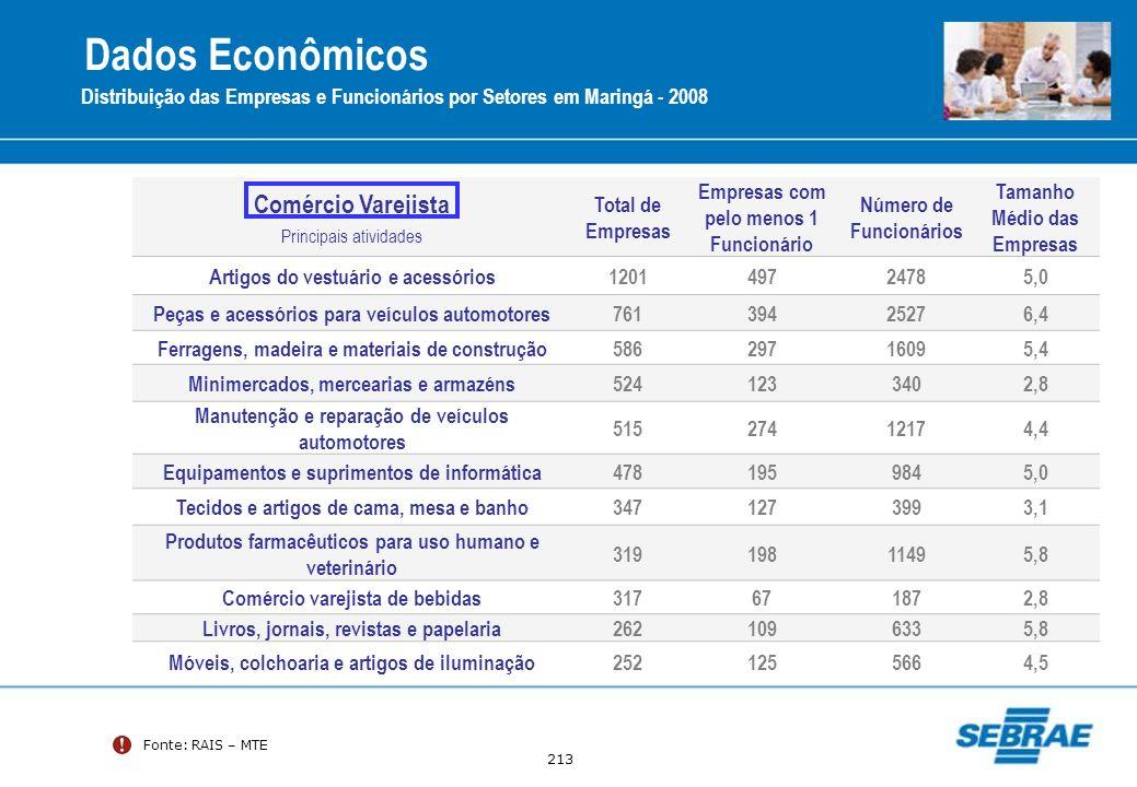 213 Fonte: RAIS – MTE Distribuição das Empresas e Funcionários por Setores em Maringá - 2008 Comércio Varejista Principais atividades Total de Empresa