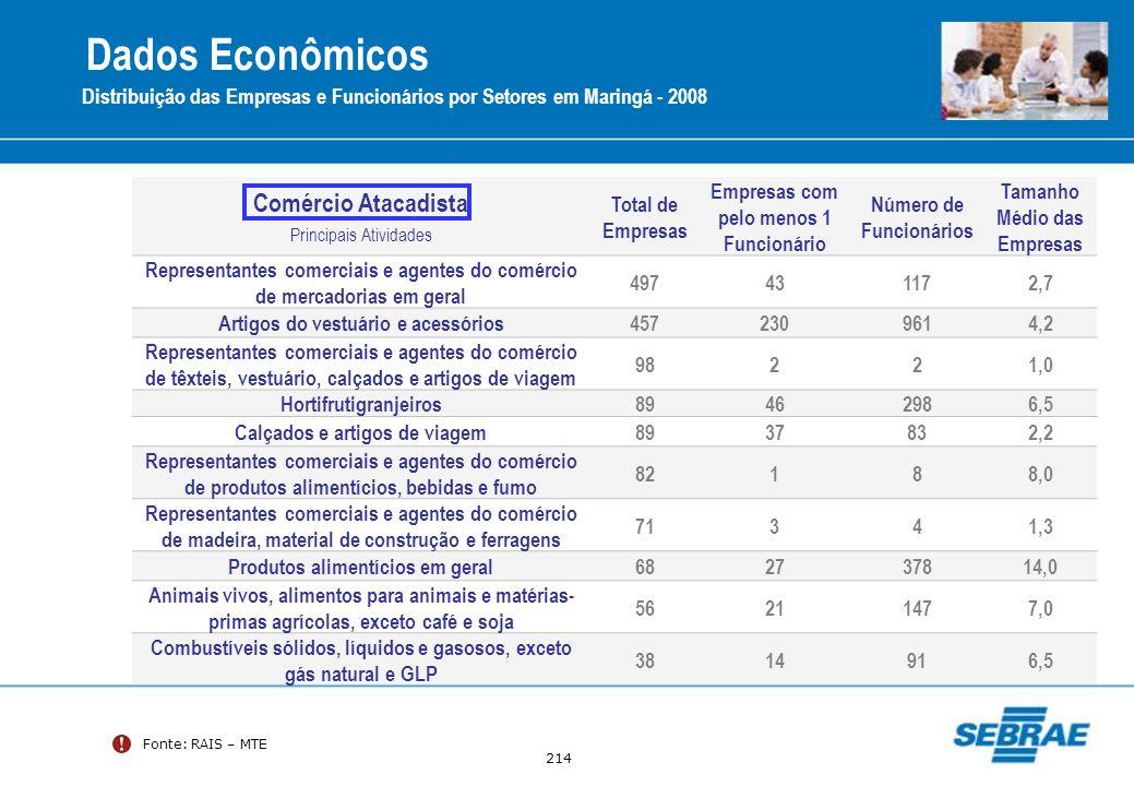 214 Fonte: RAIS – MTE Distribuição das Empresas e Funcionários por Setores em Maringá - 2008 Comércio Atacadista Principais Atividades Total de Empres