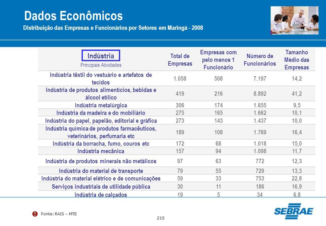 215 Fonte: RAIS – MTE Distribuição das Empresas e Funcionários por Setores em Maringá - 2008 Indústria Principais Atividades Total de Empresas Empresa