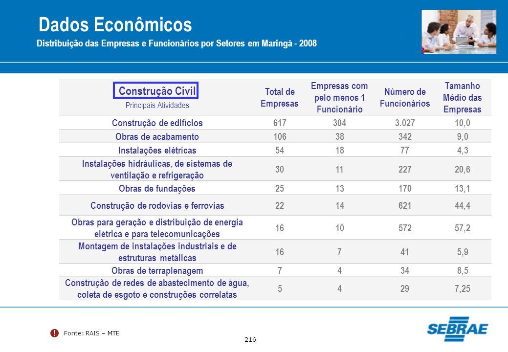 216 Fonte: RAIS – MTE Distribuição das Empresas e Funcionários por Setores em Maringá - 2008 Construção Civil Principais Atividades Total de Empresas