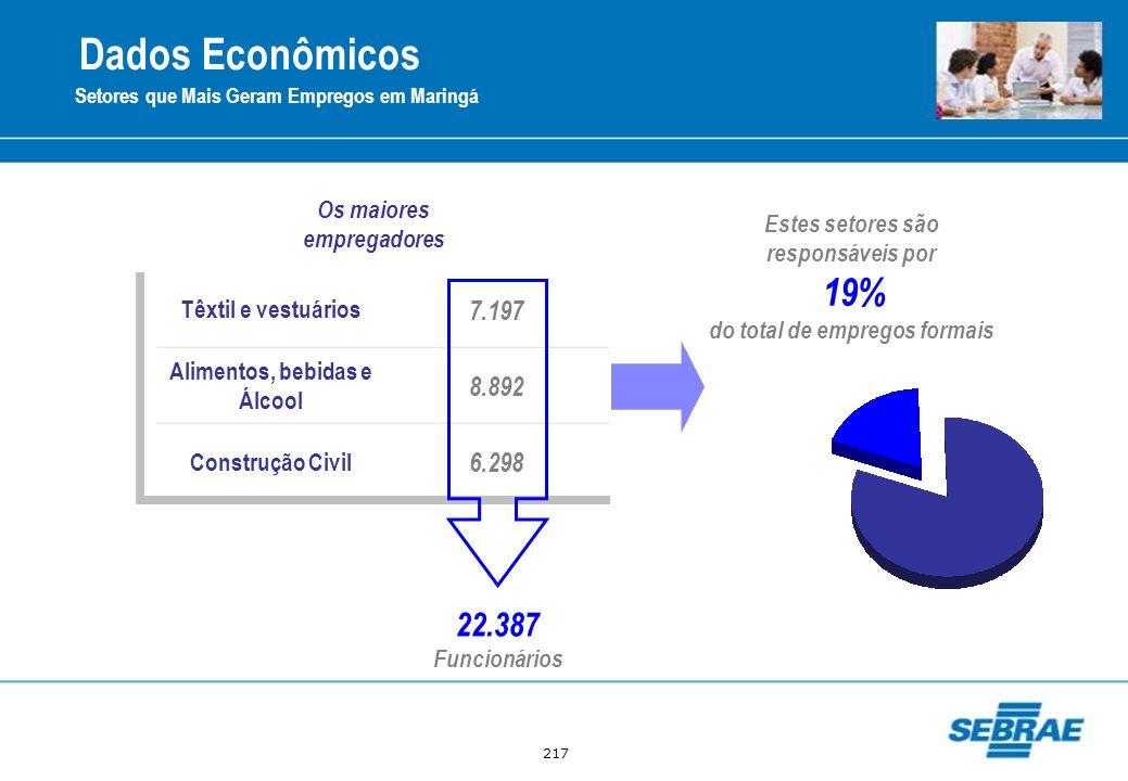 217 Setores que Mais Geram Empregos em Maringá Os maiores empregadores Estes setores são responsáveis por 19% do total de empregos formais Dados Econô
